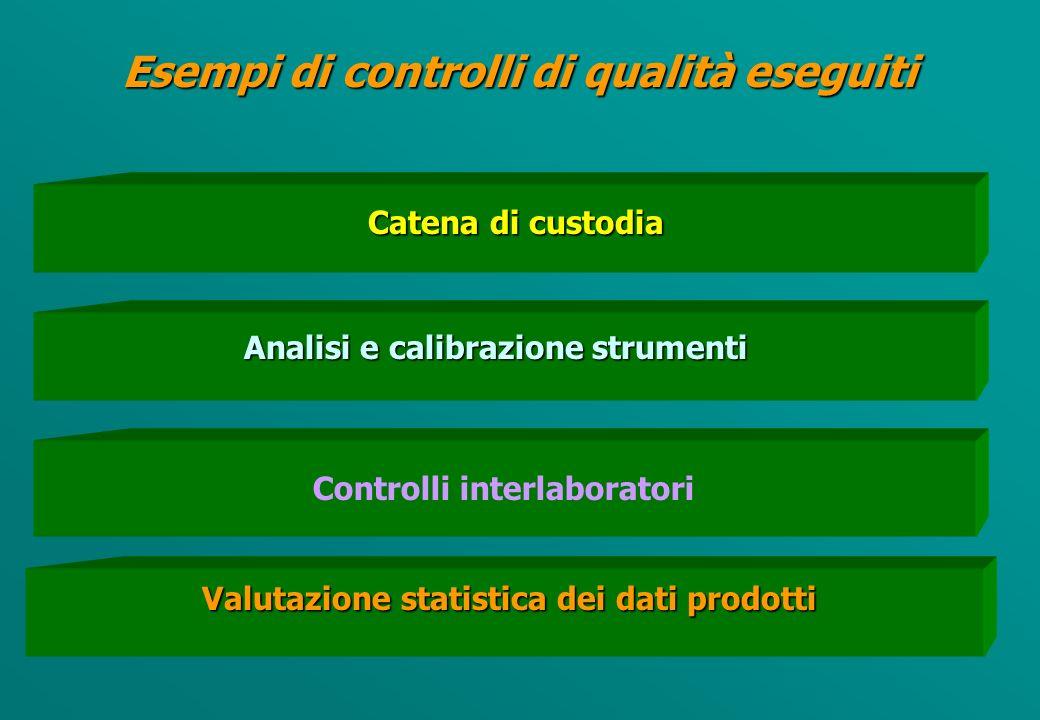 Obiettivi di qualità dei dati PIANO DI CONTROLLO ED ASSICURAZIONE DI QUALITA Limiti di detezione del metodo Accuratezza Precisione Completezza Rappresentatività