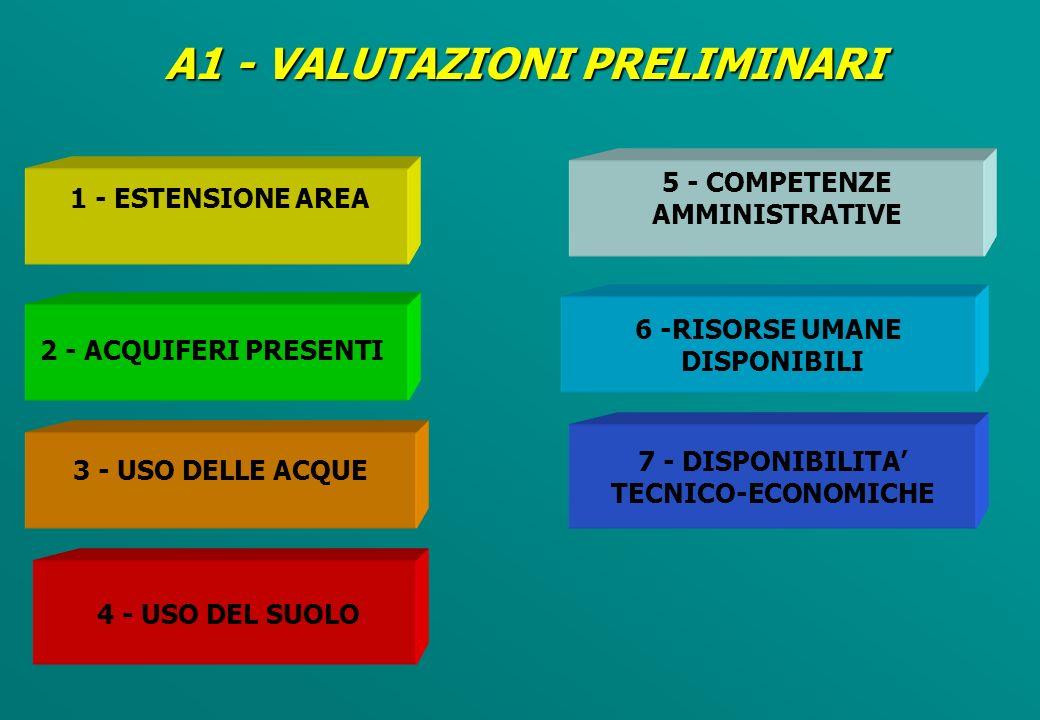 1 - ESTENSIONE AREA 5 - COMPETENZE AMMINISTRATIVE 3 - USO DELLE ACQUE 2 - ACQUIFERI PRESENTI 4 - USO DEL SUOLO 6 -RISORSE UMANE DISPONIBILI 7 - DISPONIBILITA TECNICO-ECONOMICHE A1 - VALUTAZIONI PRELIMINARI