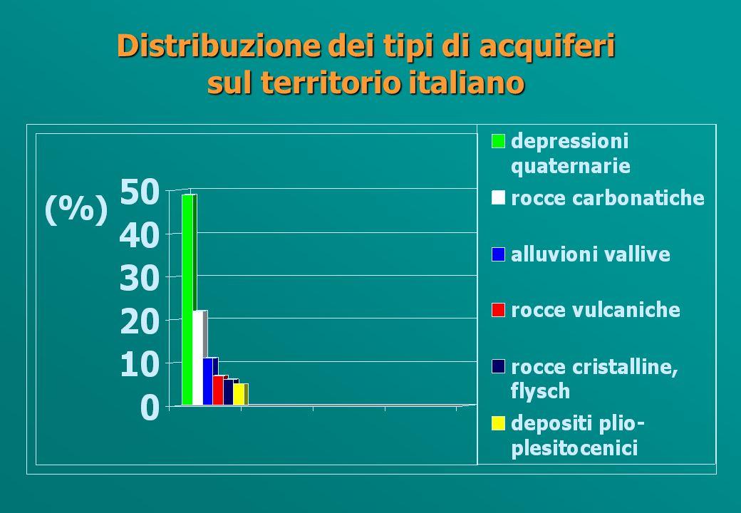 Distribuzione dei tipi di acquiferi sul territorio italiano
