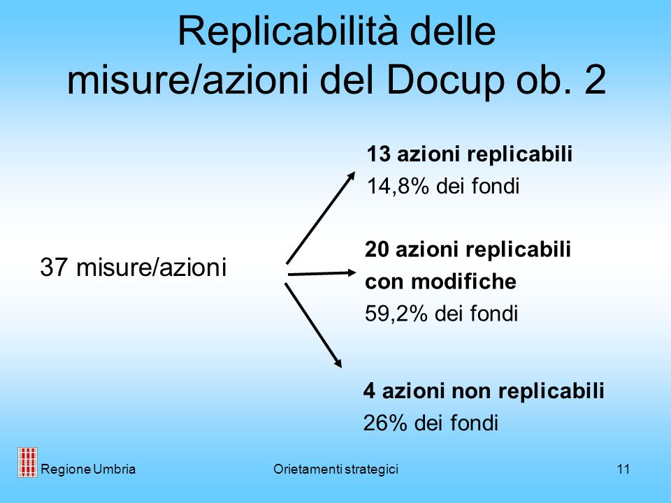 Regione UmbriaOrietamenti strategici11 Replicabilità delle misure/azioni del Docup ob.