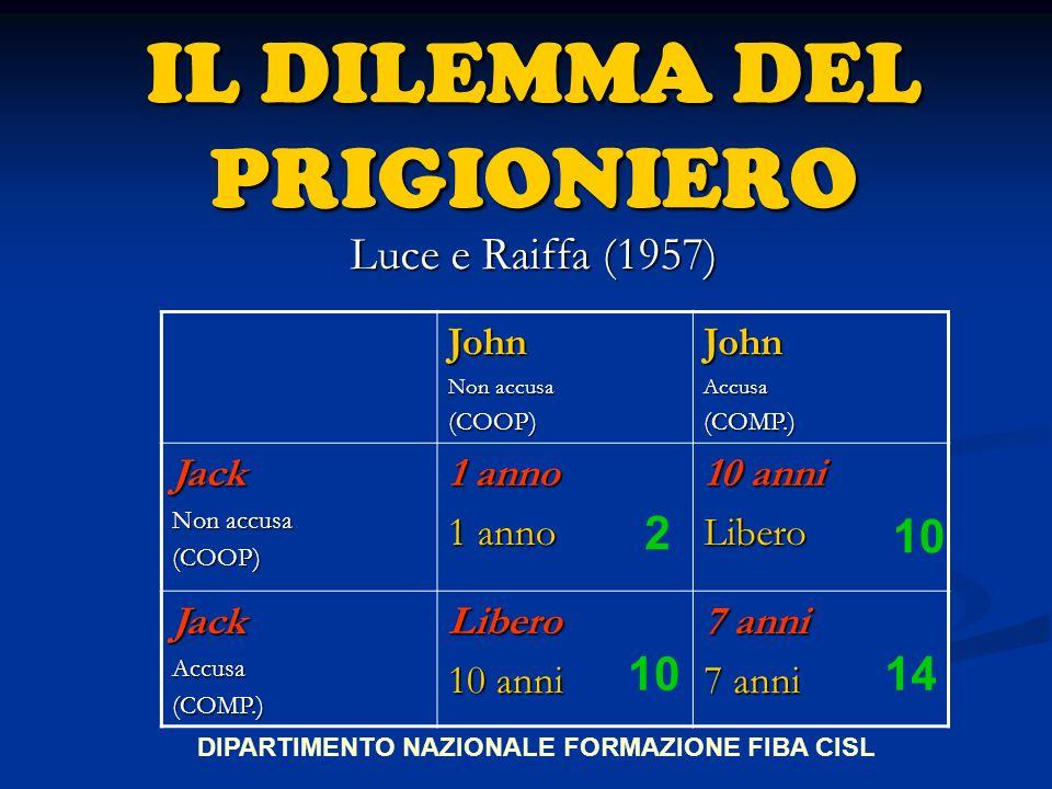 IL DILEMMA DEL PRIGIONIERO Luce e Raiffa (1957) John Non accusa (COOP)JohnAccusa(COMP.) Jack (COOP) 1 anno 10 anni Libero JackAccusa(COMP.)Libero 7 anni DIPARTIMENTO NAZIONALE FORMAZIONE FIBA CISL 2 10 14