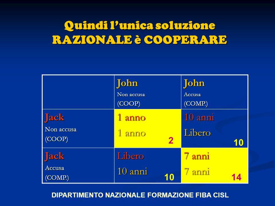 Quindi lunica soluzione RAZIONALE è COOPERARE John Non accusa (COOP)JohnAccusa(COMP.) Jack (COOP) 1 anno 10 anni Libero JackAccusa(COMP.)Libero 7 anni DIPARTIMENTO NAZIONALE FORMAZIONE FIBA CISL 2 10 14
