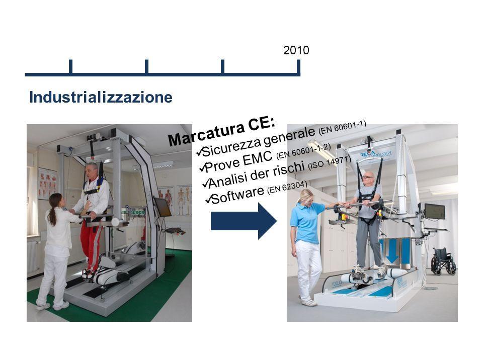 Industrializzazione 2010 Marcatura CE: Sicurezza generale (EN 60601-1) Prove EMC (EN 60601-1-2) Analisi der rischi (ISO 14971) Software (EN 62304)