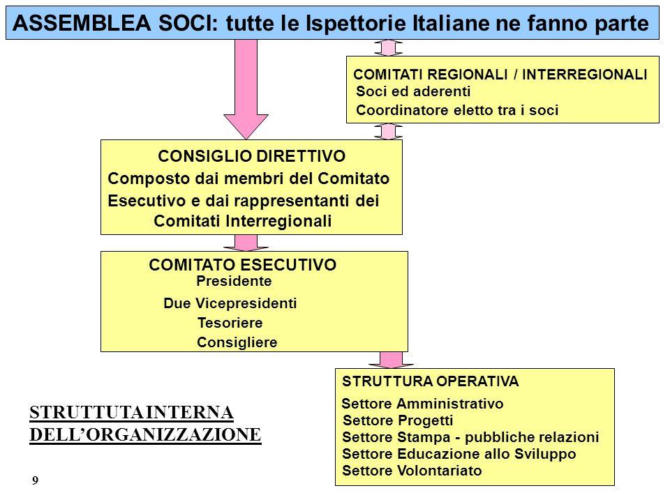 ASSEMBLEA SOCI: tutte le Ispettorie Italiane ne fanno parte COMITATI REGIONALI / INTERREGIONALI Soci ed aderenti Coordinatore eletto tra i soci CONSIG