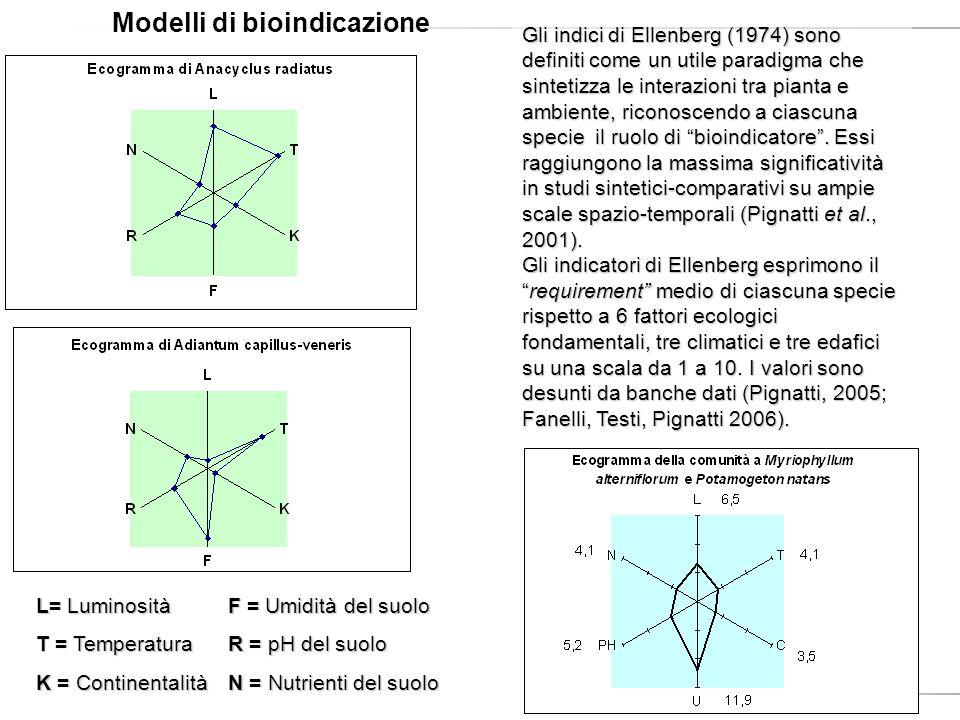 Gli indici di Ellenberg (1974) sono definiti come un utile paradigma che sintetizza le interazioni tra pianta e ambiente, riconoscendo a ciascuna spec