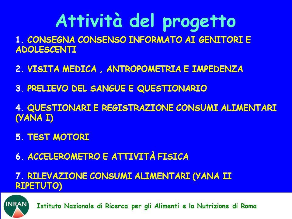 Istituto Nazionale di Ricerca per gli Alimenti e la Nutrizione di Roma Attività del progetto 1. CONSEGNA CONSENSO INFORMATO AI GENITORI E ADOLESCENTI