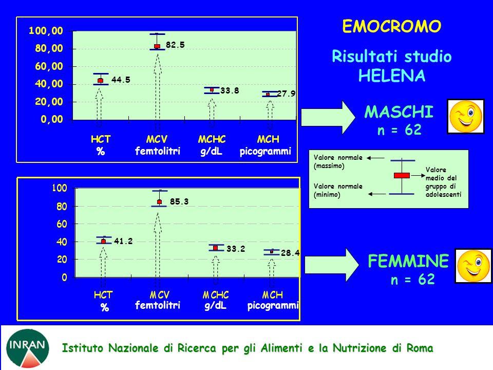 Istituto Nazionale di Ricerca per gli Alimenti e la Nutrizione di Roma EMOCROMO Risultati studio HELENA MASCHI n = 62 FEMMINE n = 62 Valore medio del gruppo di adolescenti Valore normale (massimo) Valore normale (minimo) 44.5 82.5 33.8 27.9 % femtolitripicogrammig/dL 41.2 85.3 33.2 28.4 % femtolitrig/dLpicogrammi