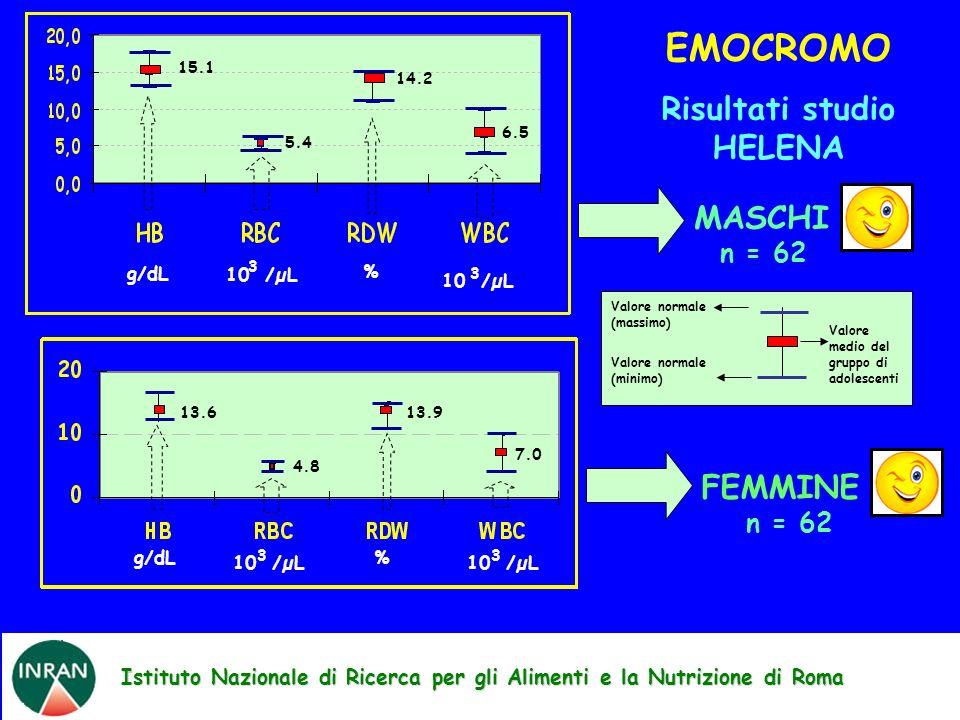 Istituto Nazionale di Ricerca per gli Alimenti e la Nutrizione di Roma EMOCROMO Risultati studio HELENA Valore medio del gruppo di adolescenti Valore normale (massimo) Valore normale (minimo) g/dL 10 /µL 3 % 3 15.1 5.4 14.2 6.5 13.6 4.8 13.9 7.0 g/dL 10 /µL 3 % 3 MASCHI n = 62 FEMMINE n = 62