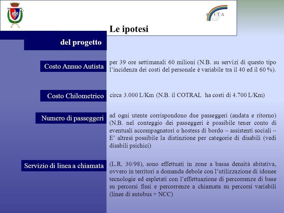 Le ipotesi del progetto Costo Annuo Autista circa 3.000 L/Km (N.B.
