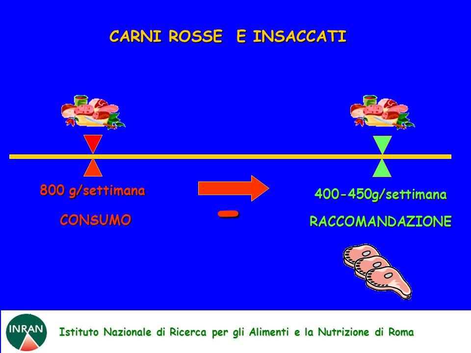 Istituto Nazionale di Ricerca per gli Alimenti e la Nutrizione di Roma RACCOMANDAZIONE 400-450g/settimana CARNI ROSSE E INSACCATI 800 g/settimana CONS