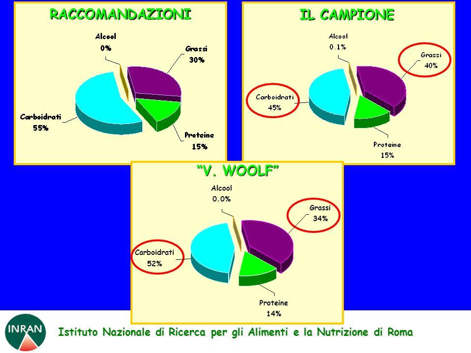 Istituto Nazionale di Ricerca per gli Alimenti e la Nutrizione di Roma IL CAMPIONE RACCOMANDAZIONI V. WOOLF Proteine 14% Grassi 34% Alcool 0.0% Carboi