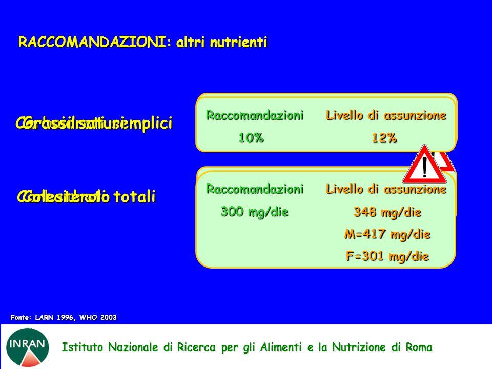 Istituto Nazionale di Ricerca per gli Alimenti e la Nutrizione di Roma RACCOMANDAZIONI: altri nutrienti Carboidrati totali Raccomandazioni Livello di