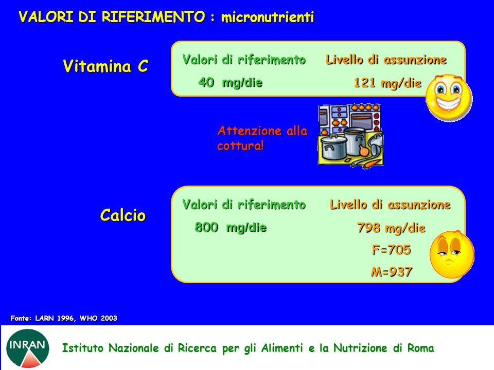 Istituto Nazionale di Ricerca per gli Alimenti e la Nutrizione di Roma VALORI DI RIFERIMENTO : micronutrienti Attenzione alla cottura! Vitamina C Valo