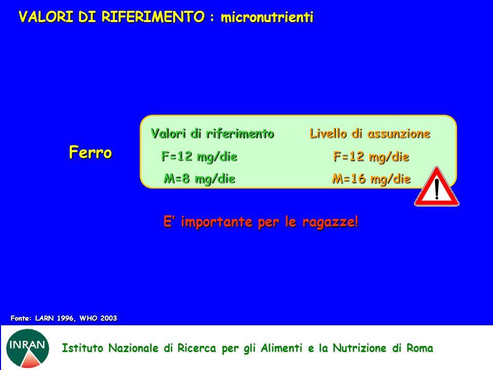 Istituto Nazionale di Ricerca per gli Alimenti e la Nutrizione di Roma VALORI DI RIFERIMENTO : micronutrienti Fonte: LARN 1996, WHO 2003 Ferro Valori