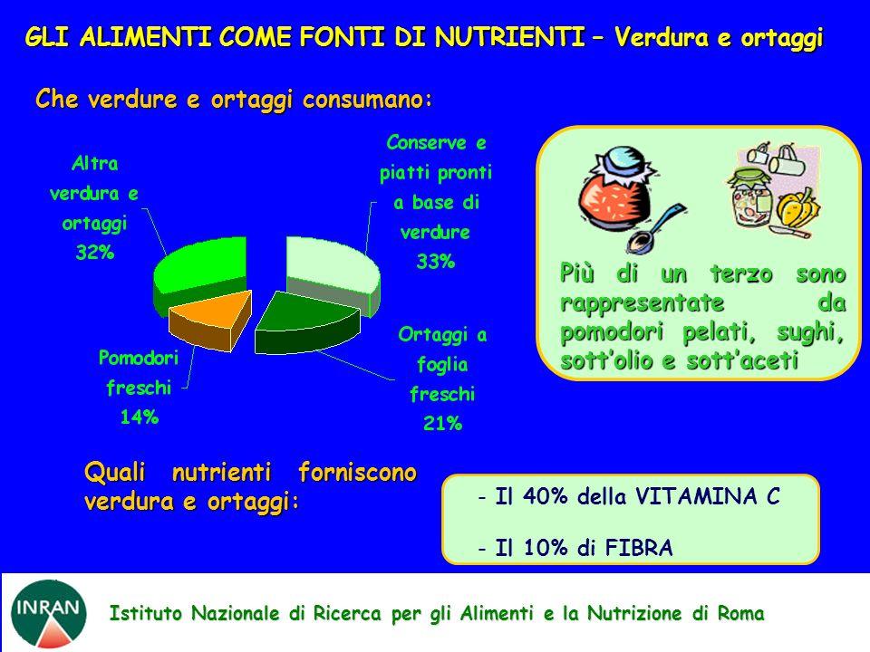 Istituto Nazionale di Ricerca per gli Alimenti e la Nutrizione di Roma GLI ALIMENTI COME FONTI DI NUTRIENTI – Verdura e ortaggi Che verdure e ortaggi