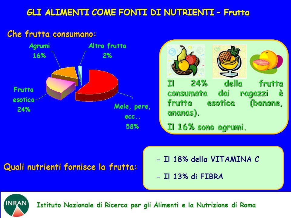 Istituto Nazionale di Ricerca per gli Alimenti e la Nutrizione di Roma Che frutta consumano: - Il 18% della VITAMINA C - Il 13% di FIBRA Quali nutrien