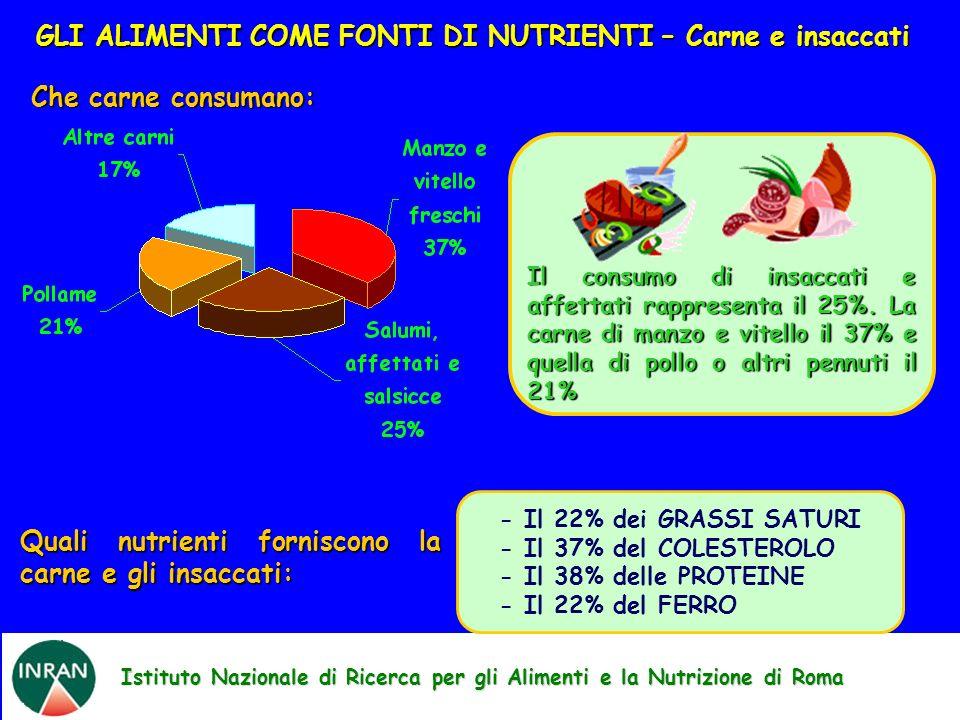 Istituto Nazionale di Ricerca per gli Alimenti e la Nutrizione di Roma GLI ALIMENTI COME FONTI DI NUTRIENTI – Carne e insaccati Che carne consumano: -