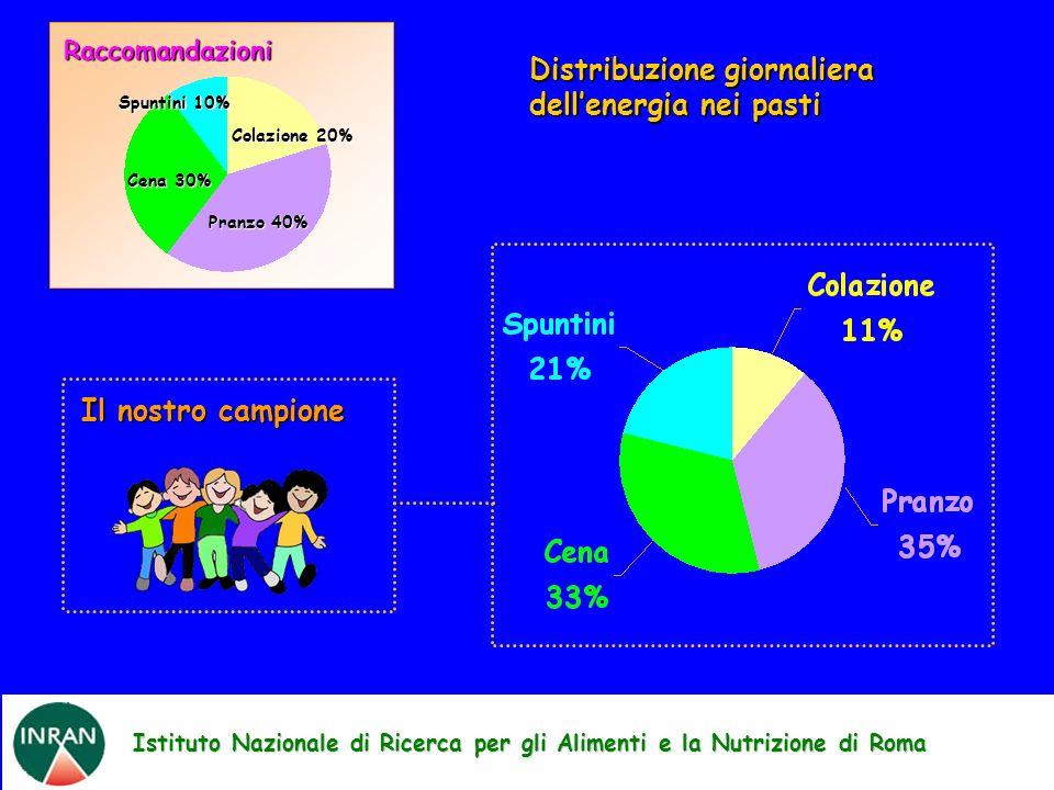 Colazione 20% Pranzo 40% Cena 30% Spuntini 10% Raccomandazioni Istituto Nazionale di Ricerca per gli Alimenti e la Nutrizione di Roma Il nostro campio