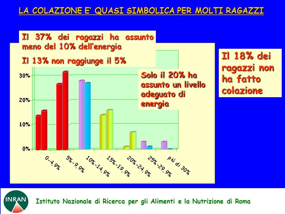 Istituto Nazionale di Ricerca per gli Alimenti e la Nutrizione di Roma LA COLAZIONE E QUASI SIMBOLICA PER MOLTI RAGAZZI Maschi Femmine Il 18% dei raga