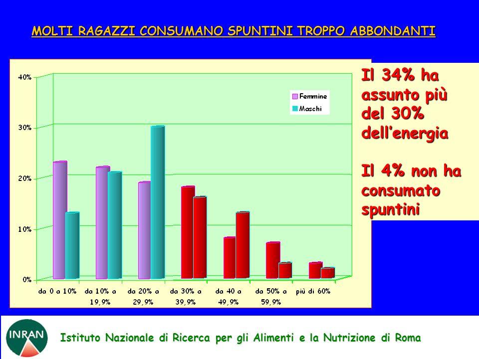 Istituto Nazionale di Ricerca per gli Alimenti e la Nutrizione di Roma MOLTI RAGAZZI CONSUMANO SPUNTINI TROPPO ABBONDANTI Il 34% ha assunto più del 30