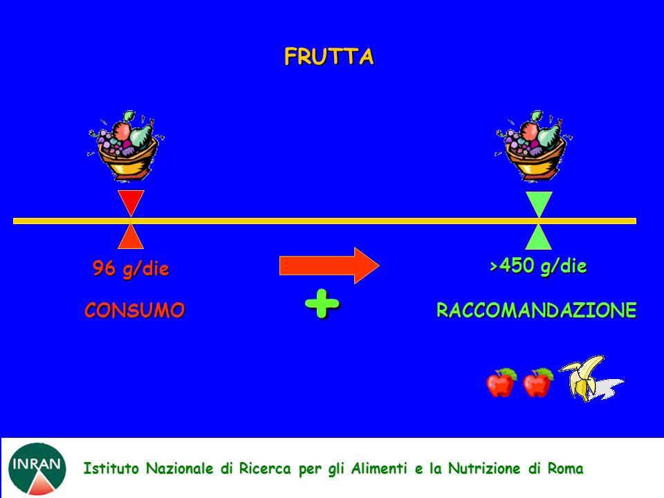Istituto Nazionale di Ricerca per gli Alimenti e la Nutrizione di Roma FRUTTA + 96 g/die CONSUMO RACCOMANDAZIONE >450 g/die