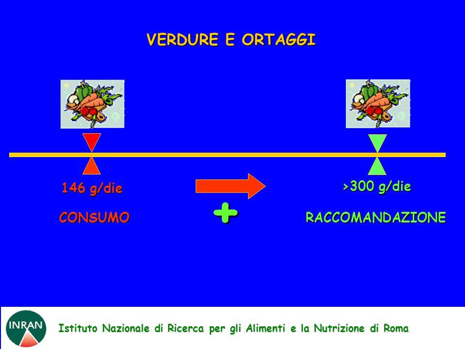 Istituto Nazionale di Ricerca per gli Alimenti e la Nutrizione di Roma VERDURE E ORTAGGI + 146 g/die CONSUMO RACCOMANDAZIONE >300 g/die