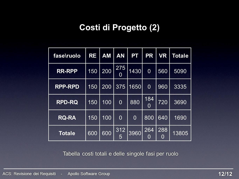 Costi di Progetto (2) fase\ruoloREAMANPTPRVRTotale RR-RPP150200 275 0 143005605090 RPP-RPD150200375165009603335 RPD-RQ1501000880 184 0 7203690 RQ-RA15