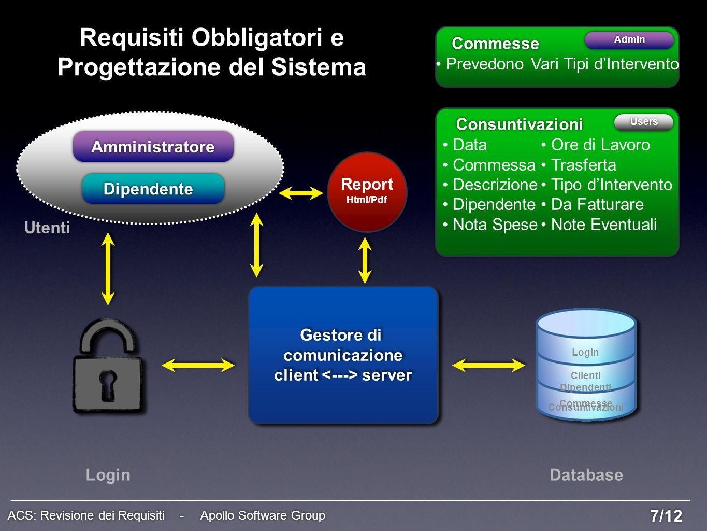 7/12 ACS: Revisione dei Requisiti - Apollo Software Group Requisiti Obbligatori e Progettazione del Sistema Amministratore Dipendente Utenti LoginData
