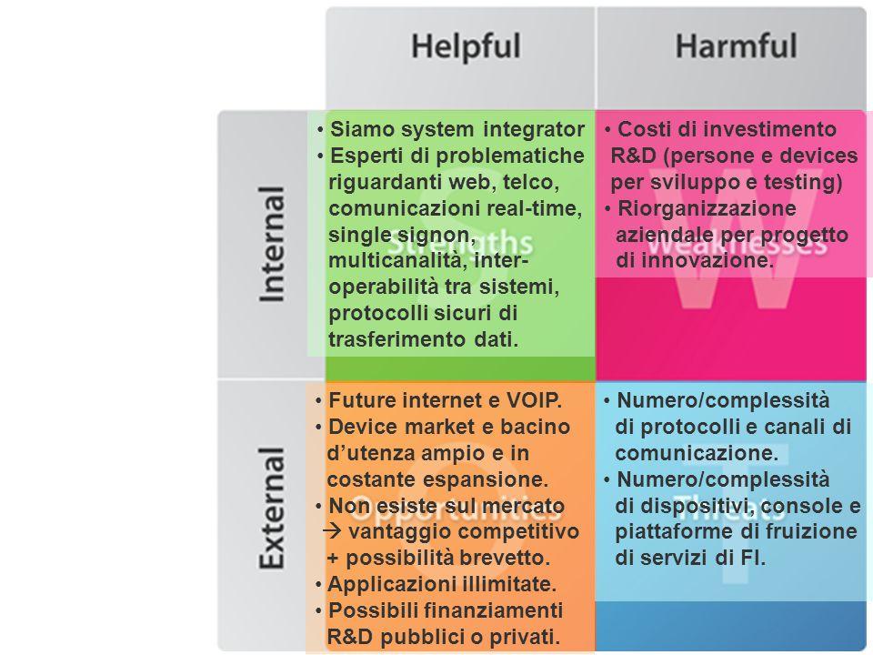 Analisi di mercato Analisi mercato: Italiano Europeo Mondiale Dati Gartner (vedi mail a gruppo) Case study: http://www.melablog.it/post/13570/apple-starebbe-negoziando- con-le-major-il-cloud-streaminghttp://www.melablog.it/post/13570/apple-starebbe-negoziando- con-le-major-il-cloud-streaming