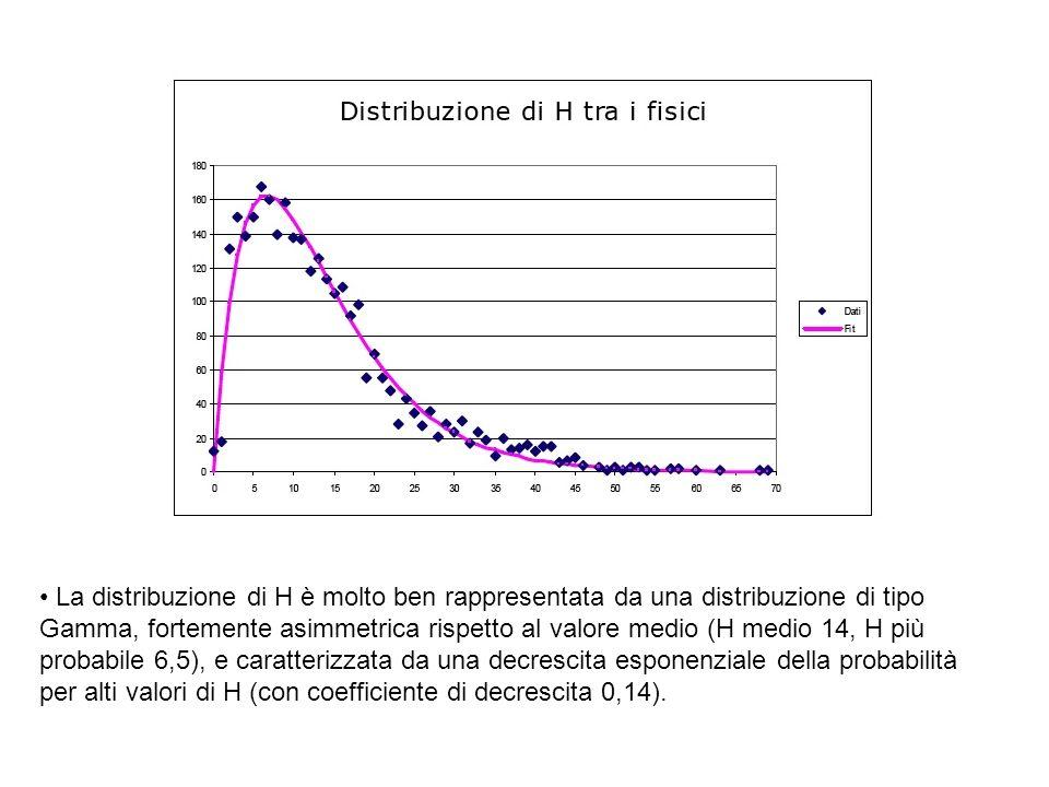 La distribuzione di H è molto ben rappresentata da una distribuzione di tipo Gamma, fortemente asimmetrica rispetto al valore medio (H medio 14, H più