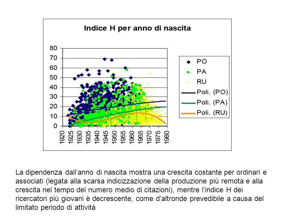 La dipendenza dallanno di nascita mostra una crescita costante per ordinari e associati (legata alla scarsa indicizzazione della produzione più remota