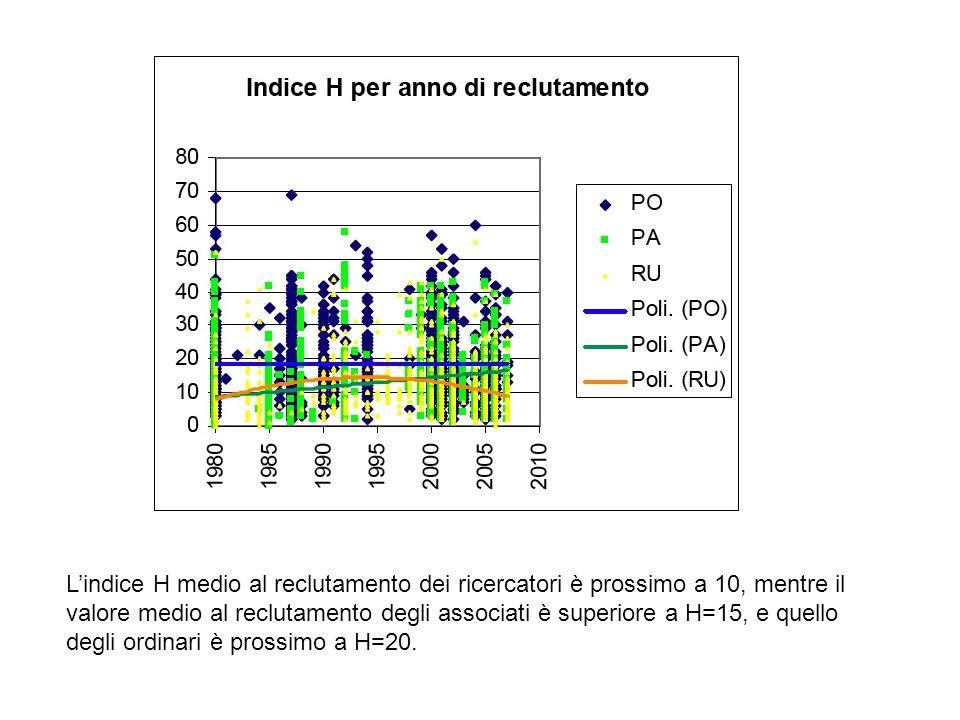 Lindice H medio al reclutamento dei ricercatori è prossimo a 10, mentre il valore medio al reclutamento degli associati è superiore a H=15, e quello d