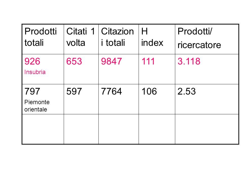 Prodotti totali Citati 1 volta Citazion i totali H index Prodotti/ ricercatore 926 Insubria 65398471113.118 797 Piemonte orientale 59777641062.53