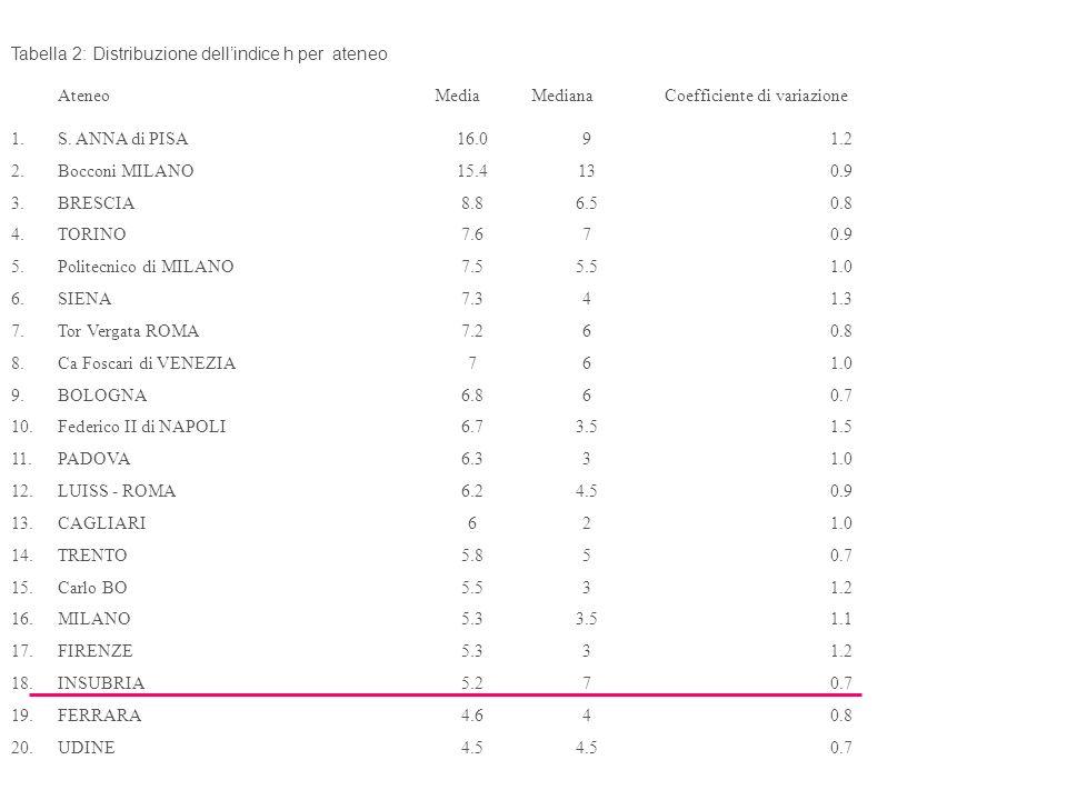 Tabella 2: Distribuzione dellindice h per ateneo AteneoMediaMedianaCoefficiente di variazione 1.S. ANNA di PISA16.091.2 2.Bocconi MILANO15.4130.9 3.BR