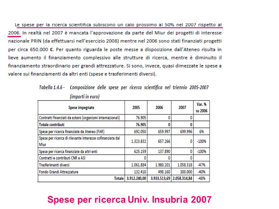 Spese per ricerca Univ. Insubria 2007