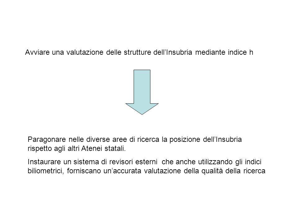 Avviare una valutazione delle strutture dellInsubria mediante indice h Paragonare nelle diverse aree di ricerca la posizione dellInsubria rispetto agl