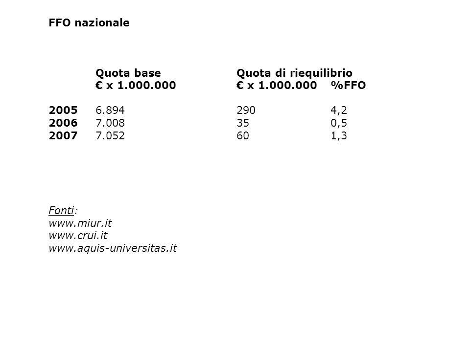 FFO nazionale Quota baseQuota di riequilibrio x 1.000.000 x 1.000.000%FFO 20056.8942904,2 20067.008350,5 20077.052601,3 Fonti: www.miur.it www.crui.it www.aquis-universitas.it