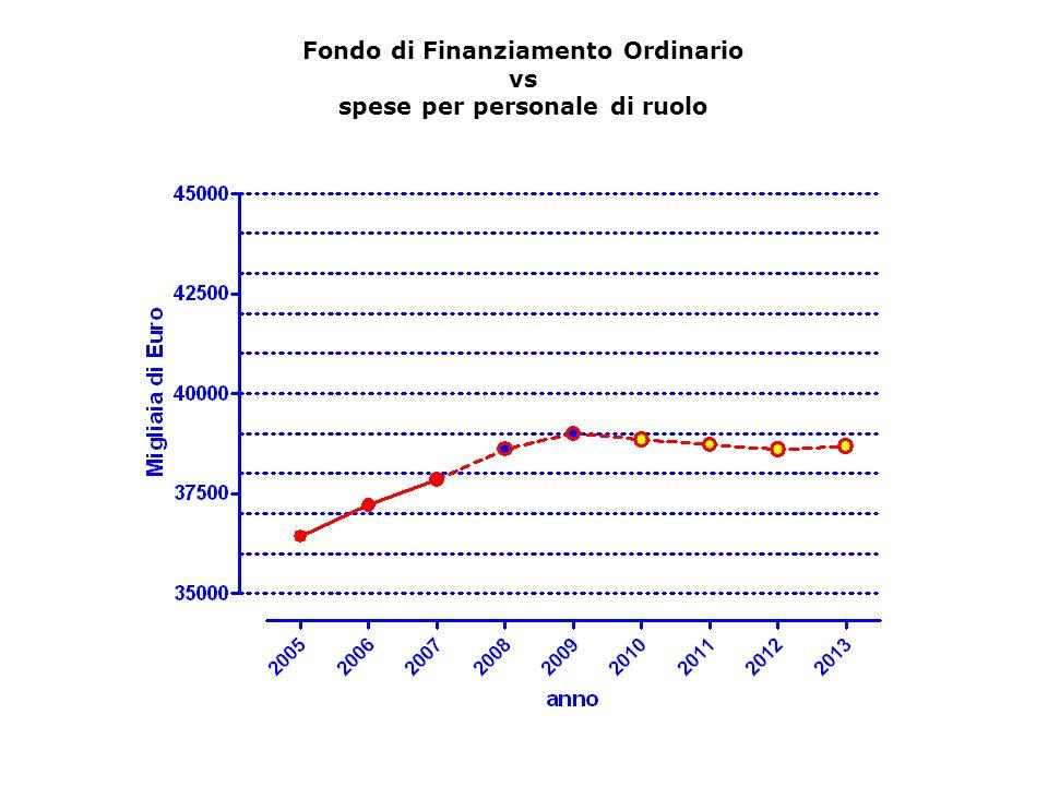Fondo di Finanziamento Ordinario vs spese per personale di ruolo