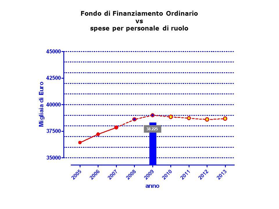 38.225 Fondo di Finanziamento Ordinario vs spese per personale di ruolo