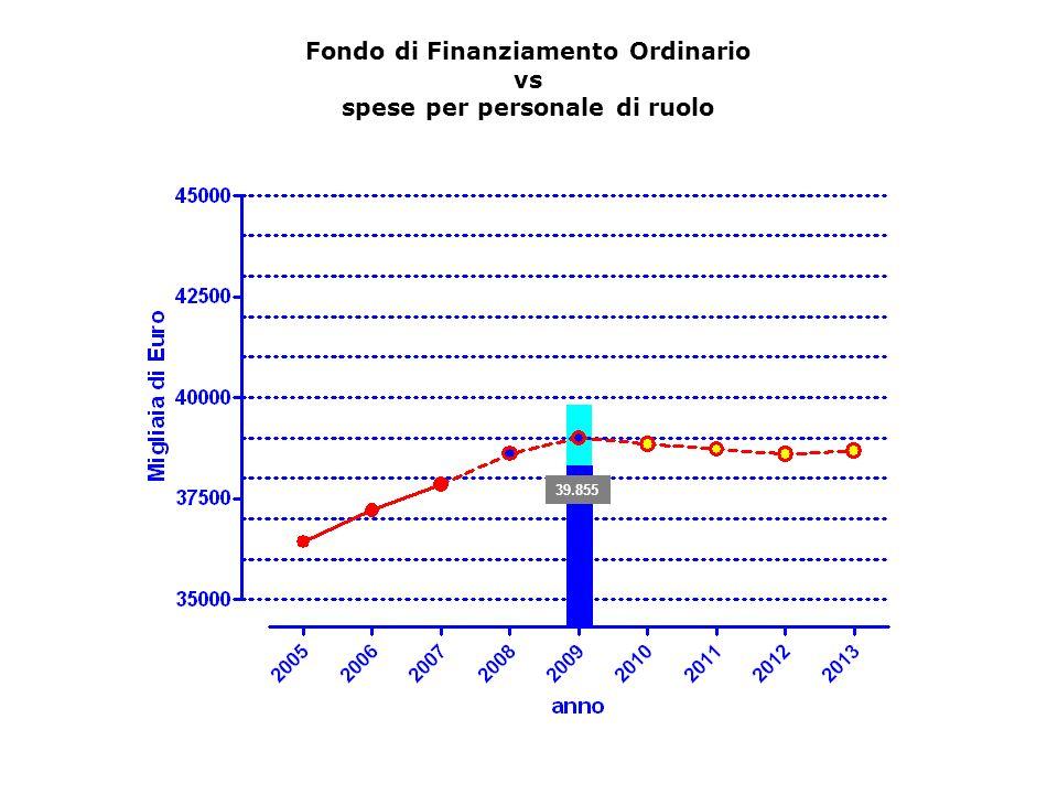 39.855 Fondo di Finanziamento Ordinario vs spese per personale di ruolo