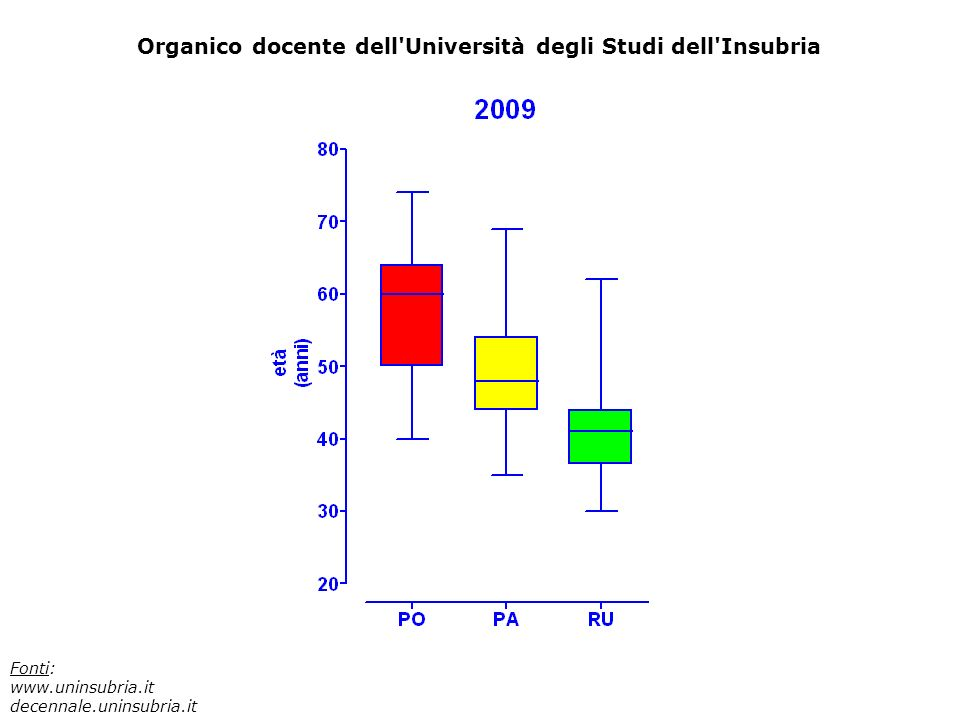 Organico docente dell Università degli Studi dell Insubria Fonti: www.uninsubria.it decennale.uninsubria.it