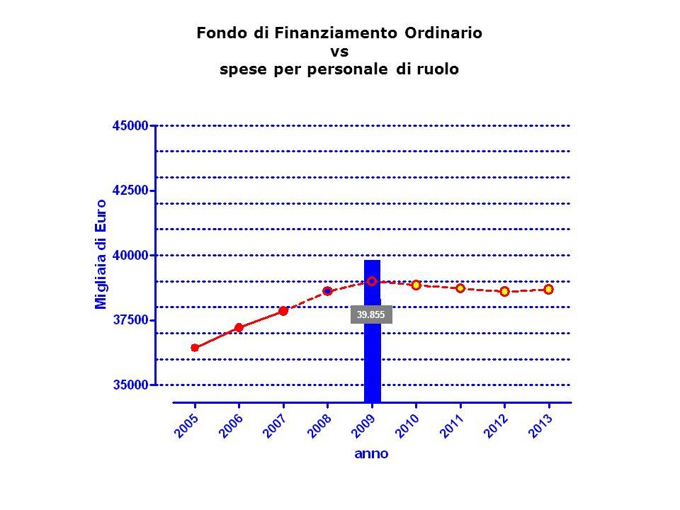 Fondo di Finanziamento Ordinario vs spese per personale di ruolo 39.855