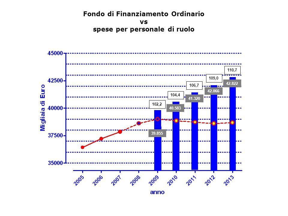 Fondo di Finanziamento Ordinario vs spese per personale di ruolo 41.320 42.066 42.822 40.583 39.855 104,4 106,7 109,0 110,7 102,2