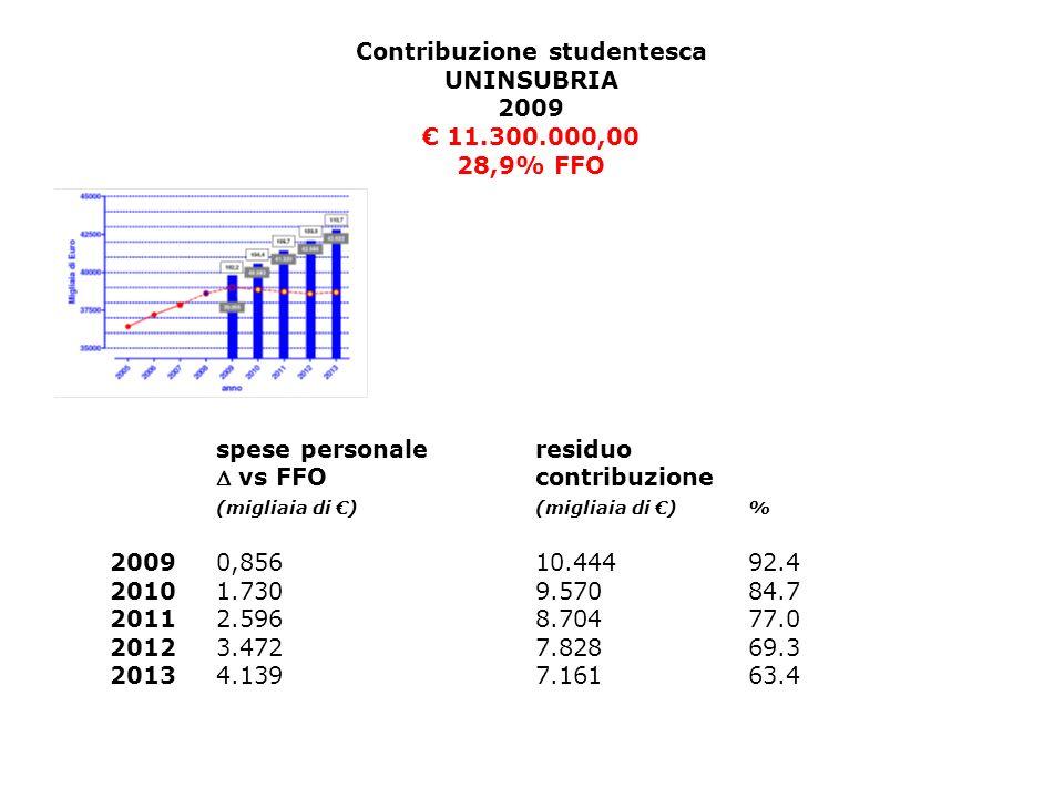 Contribuzione studentesca UNINSUBRIA 2009 11.300.000,00 28,9% FFO spese personale residuo vs FFO contribuzione (migliaia di )(migliaia di )% 20090,85610.44492.4 20101.7309.57084.7 20112.5968.70477.0 20123.4727.82869.3 20134.1397.16163.4