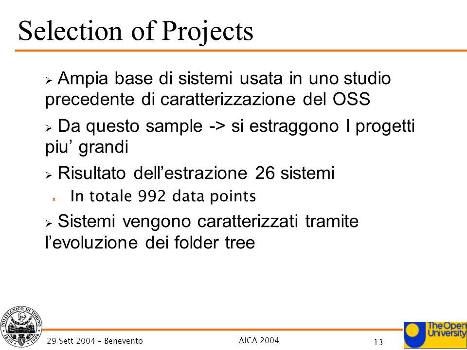AICA 2004 13 29 Sett 2004 – Benevento Selection of Projects Ampia base di sistemi usata in uno studio precedente di caratterizzazione del OSS Da quest