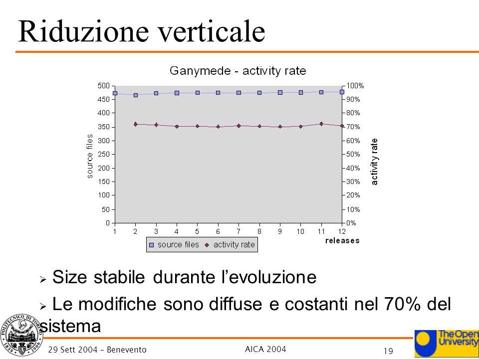 AICA 2004 19 29 Sett 2004 – Benevento Riduzione verticale Size stabile durante levoluzione Le modifiche sono diffuse e costanti nel 70% del sistema