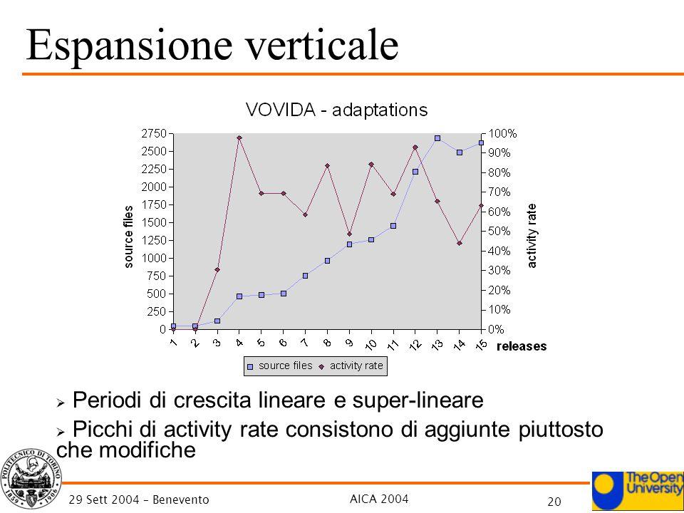 AICA 2004 20 29 Sett 2004 – Benevento Espansione verticale Periodi di crescita lineare e super-lineare Picchi di activity rate consistono di aggiunte
