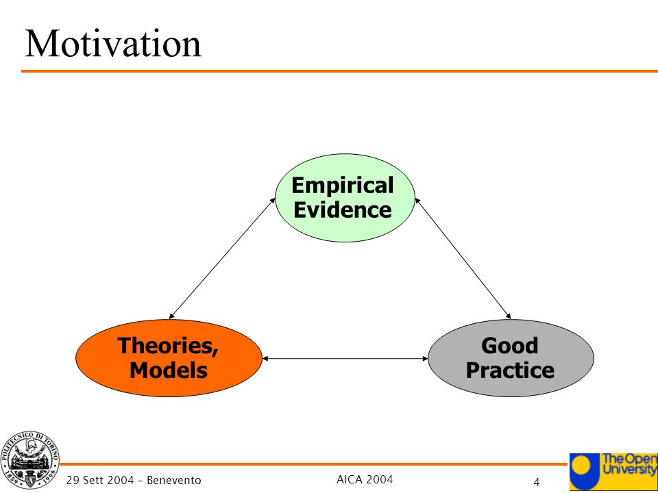 AICA 2004 4 29 Sett 2004 – Benevento Empirical Evidence Theories, Models Good Practice Motivation