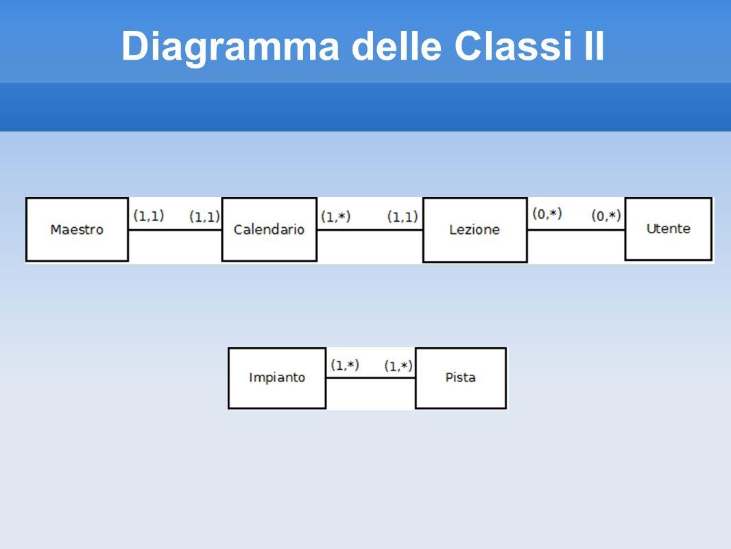 Diagramma delle Classi II