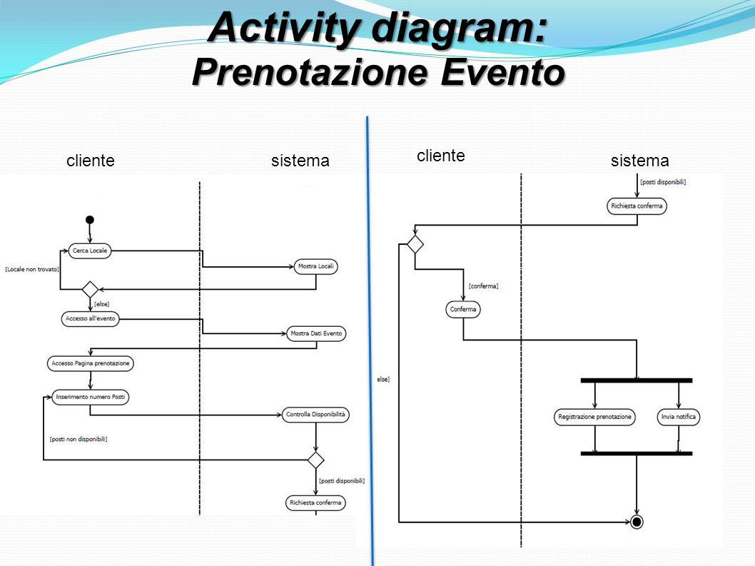 Activity diagram: Prenotazione Evento clientesistema cliente sistema